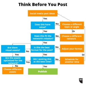 Think-Before-You-Post-Hootsuite-Flowchart